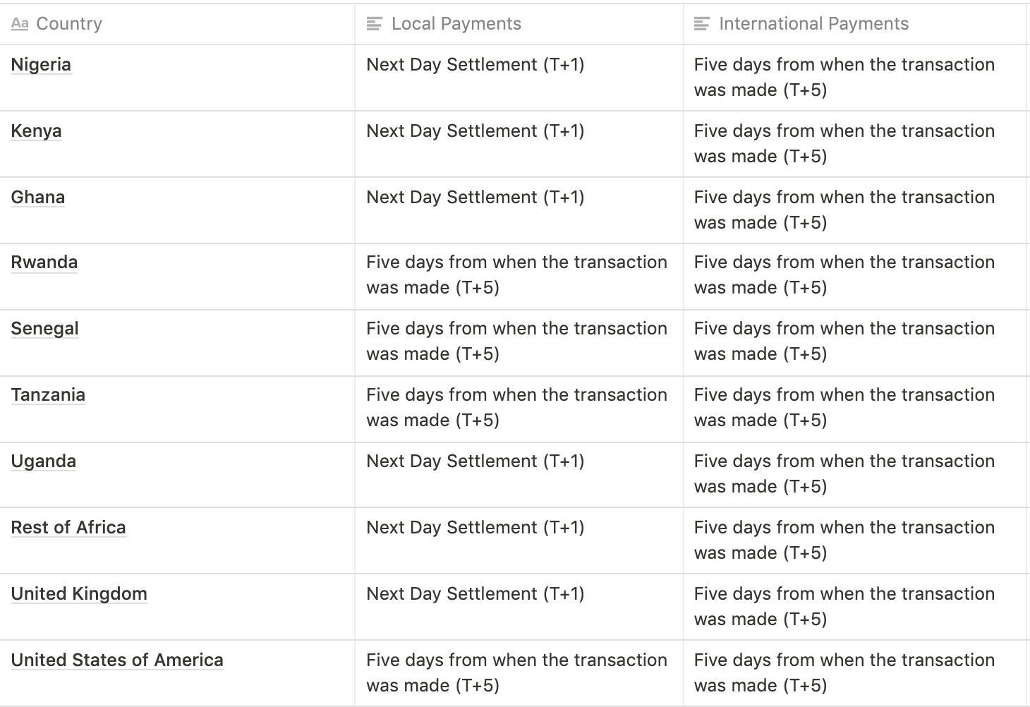 Flutterwave settlement schedule